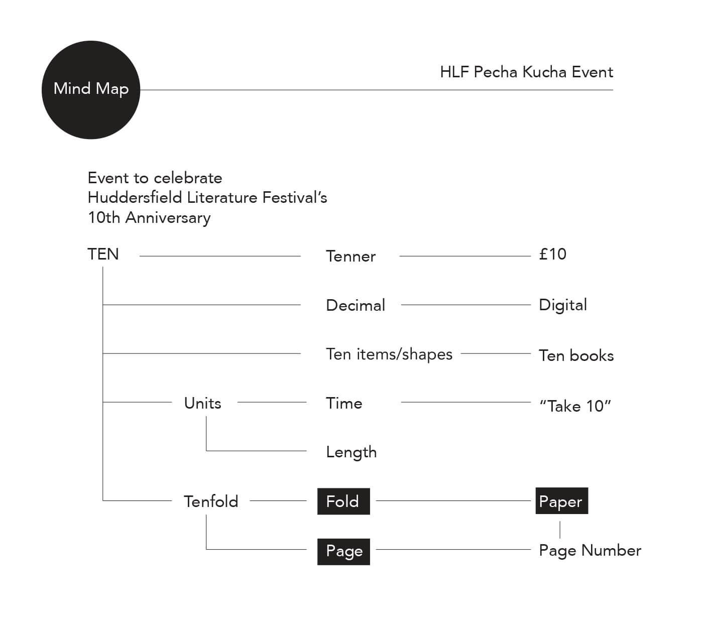 Mind map for HLF artwork ideas
